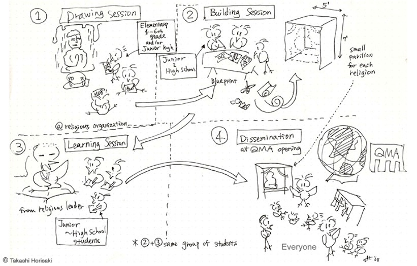 Concept Sketch of